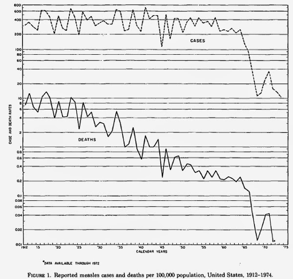 Measles Cases and Mortality 1912-1974 - Log Scale