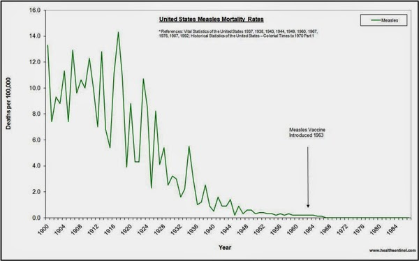 Measles Mortality 1900-1984 - NonLog Scale